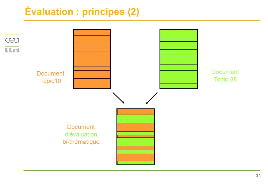 Évaluation : principes (2)