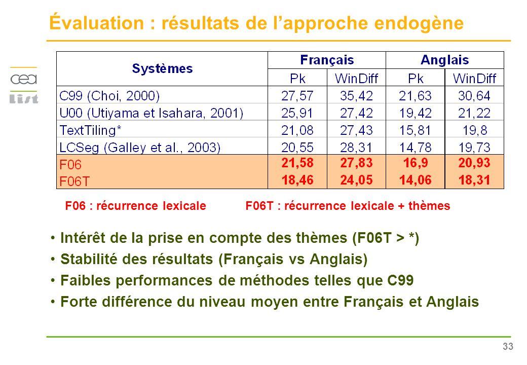 Évaluation : résultats de l'approche endogène