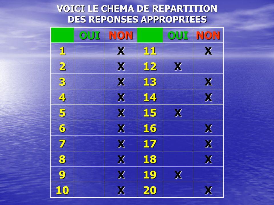 VOICI LE CHEMA DE REPARTITION DES REPONSES APPROPRIEES