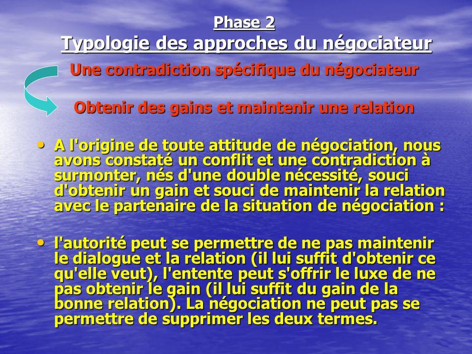 Typologie des approches du négociateur