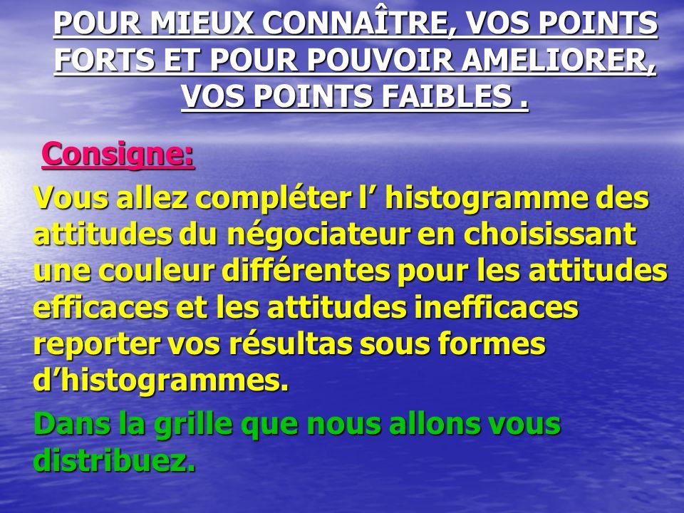 POUR MIEUX CONNAÎTRE, VOS POINTS FORTS ET POUR POUVOIR AMELIORER, VOS POINTS FAIBLES .