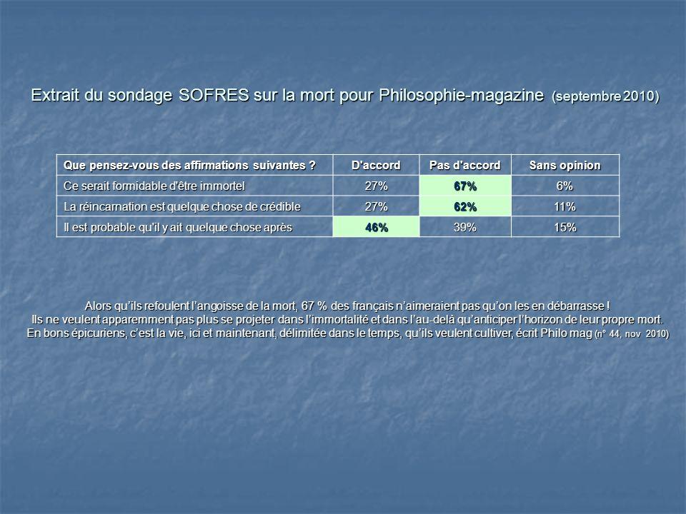 Extrait du sondage SOFRES sur la mort pour Philosophie-magazine (septembre 2010)