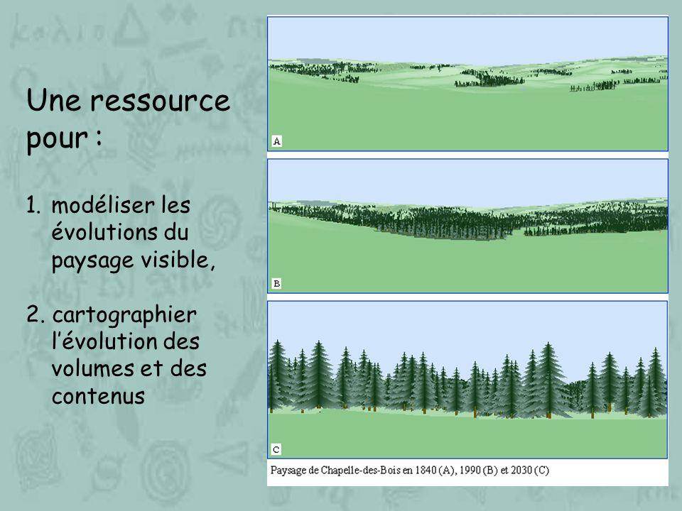 Une ressource pour : modéliser les évolutions du paysage visible,