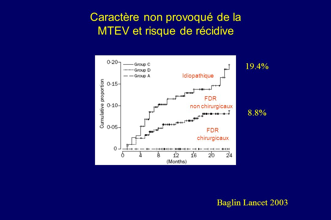 Caractère non provoqué de la MTEV et risque de récidive
