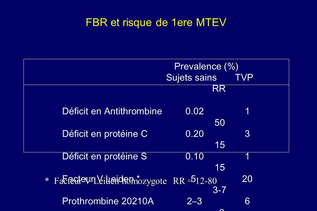 FBR et risque de 1ere MTEV