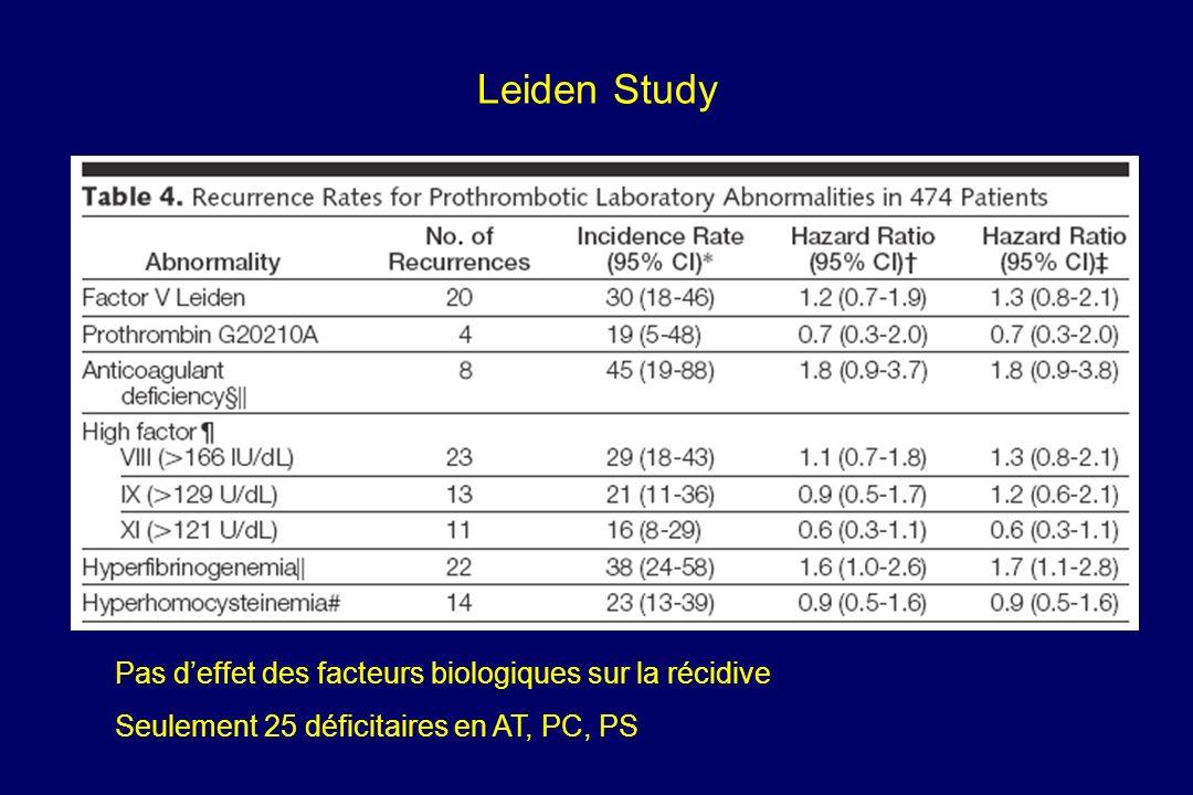 Leiden Study Pas d'effet des facteurs biologiques sur la récidive