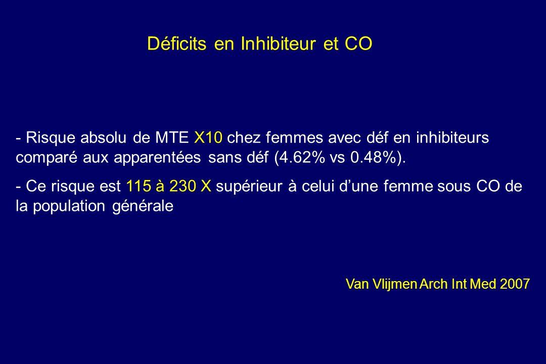 Déficits en Inhibiteur et CO