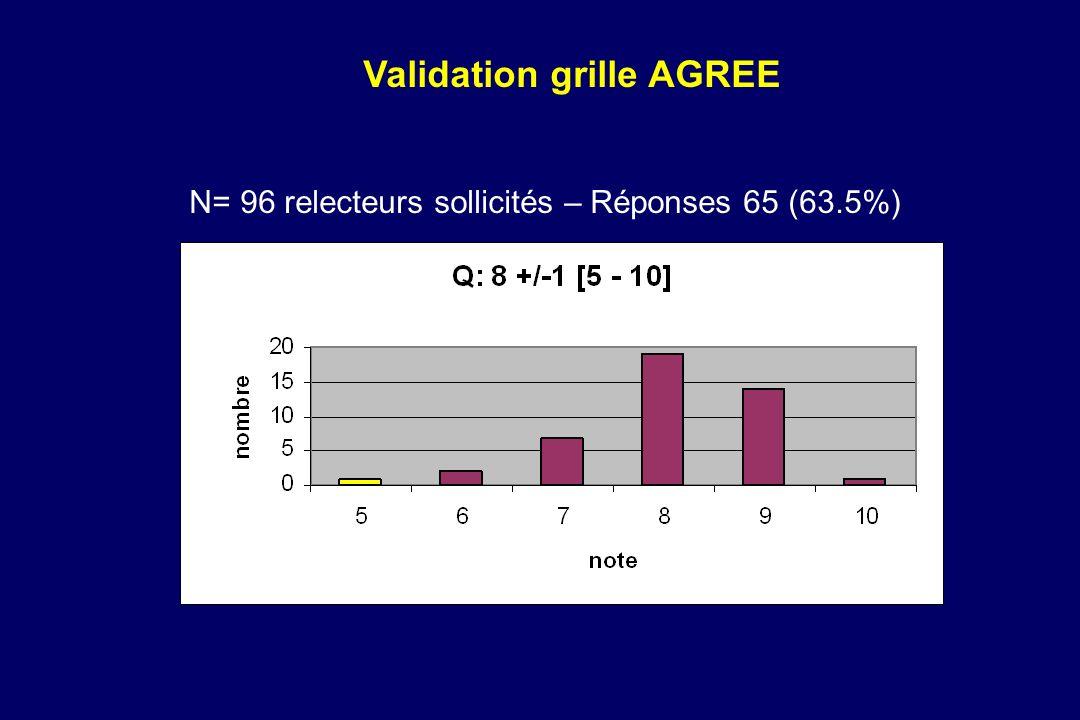 N= 96 relecteurs sollicités – Réponses 65 (63.5%)