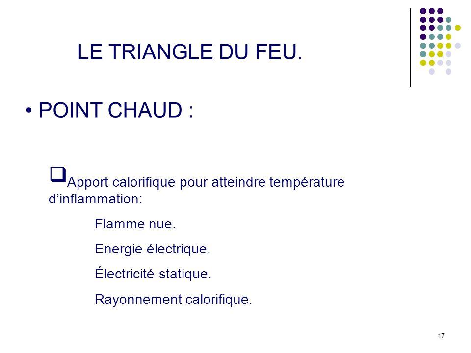 LE TRIANGLE DU FEU. POINT CHAUD : Apport calorifique pour atteindre température d'inflammation: Flamme nue.