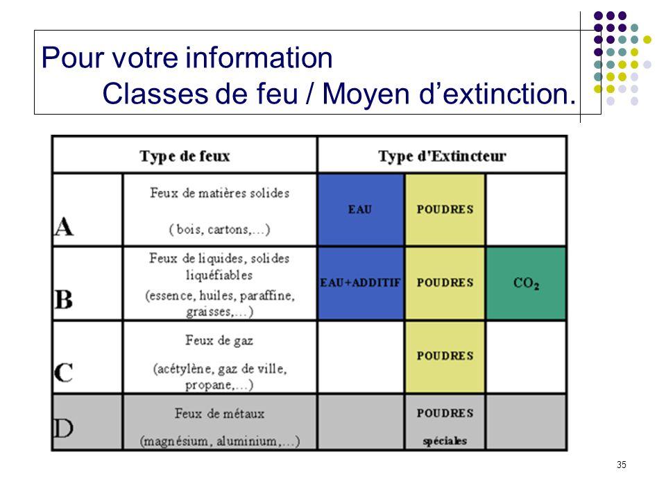 Pour votre information Classes de feu / Moyen d'extinction.