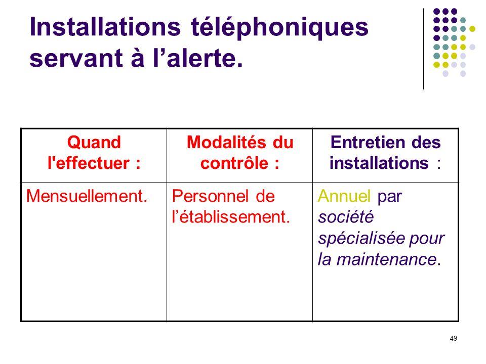 Installations téléphoniques servant à l'alerte.