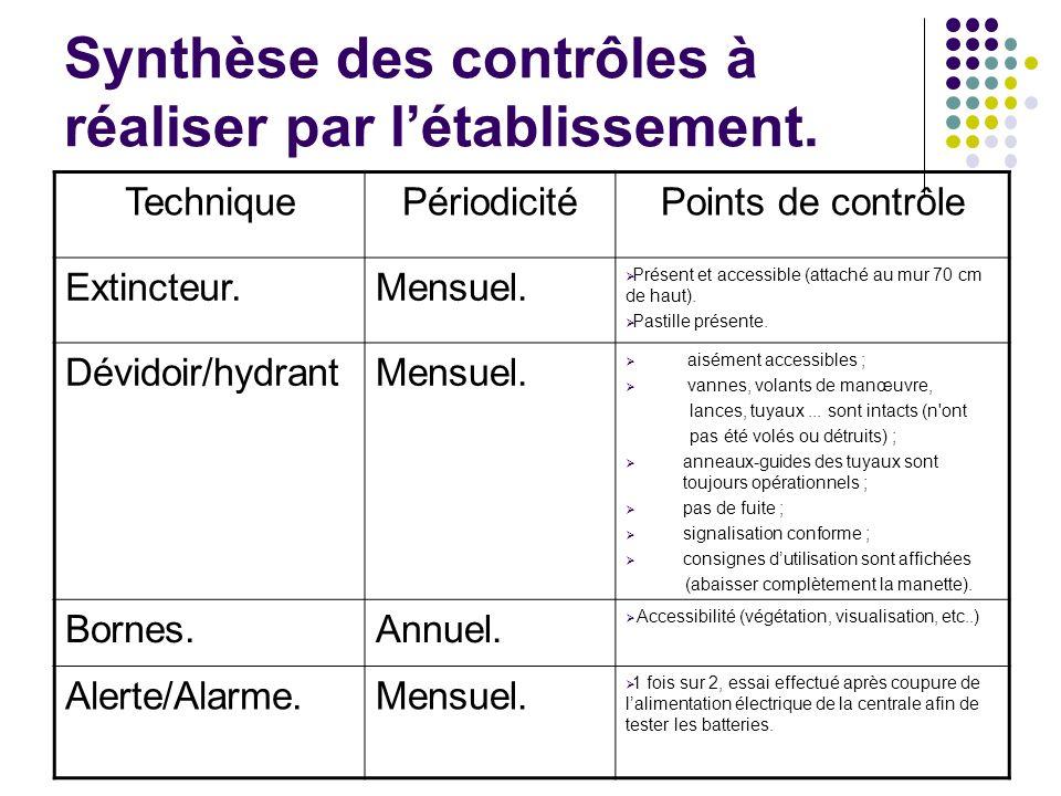 Synthèse des contrôles à réaliser par l'établissement.
