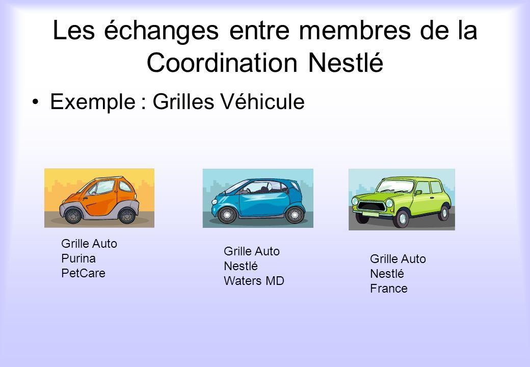 Les échanges entre membres de la Coordination Nestlé
