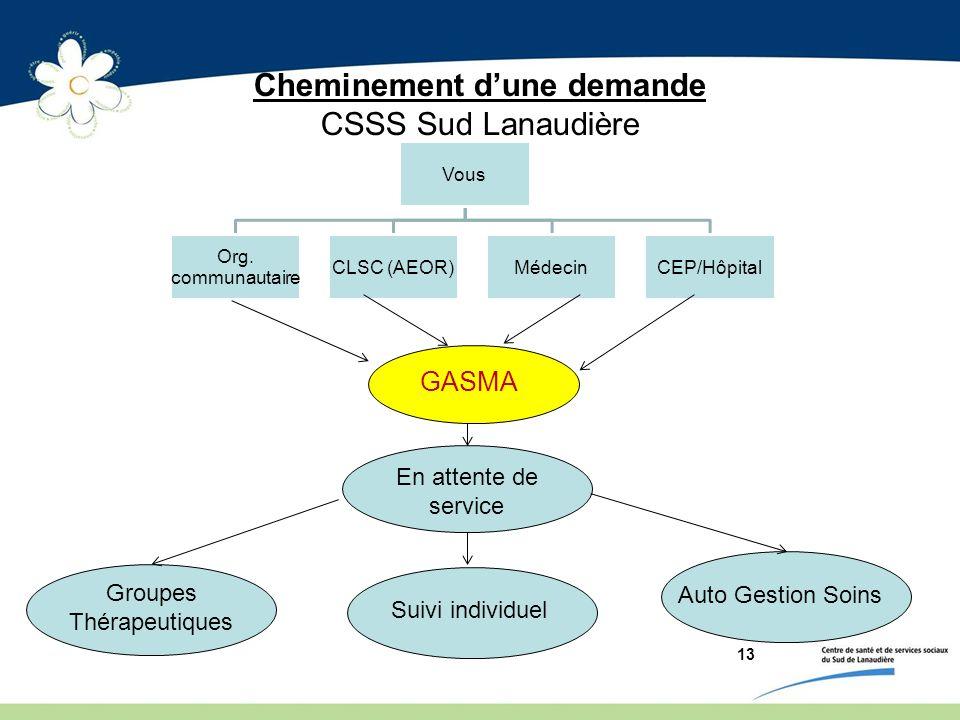 Cheminement d'une demande CSSS Sud Lanaudière