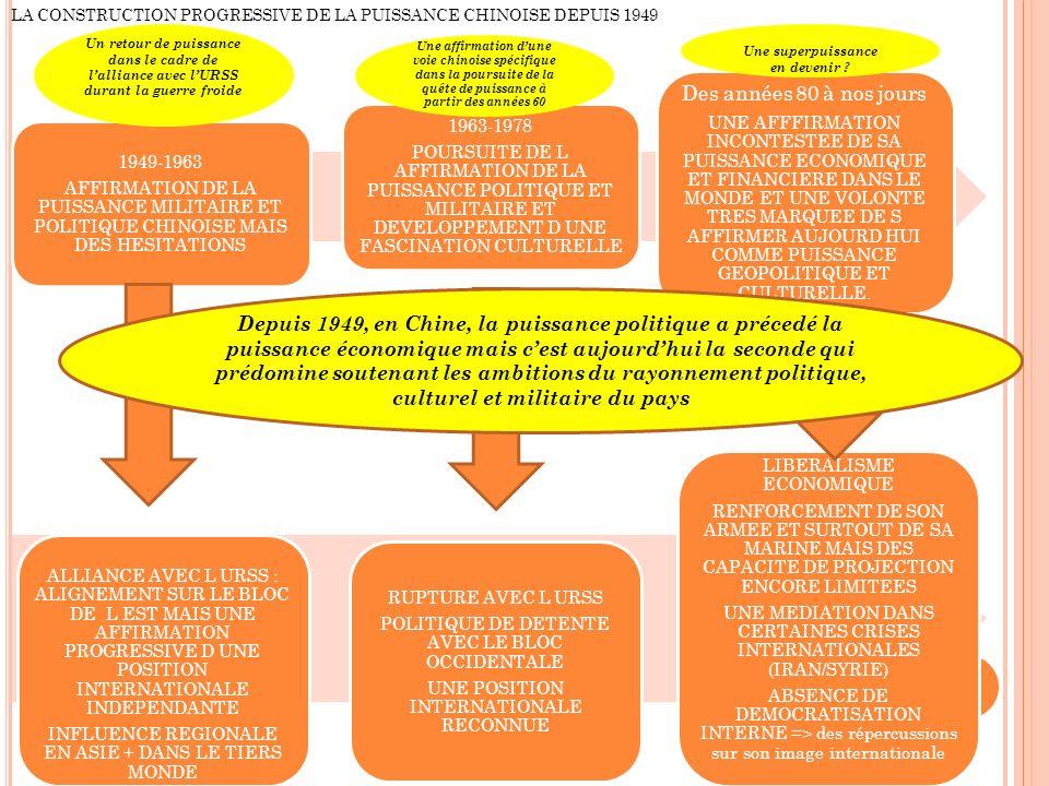 LA CONSTRUCTION PROGRESSIVE DE LA PUISSANCE CHINOISE DEPUIS 1949