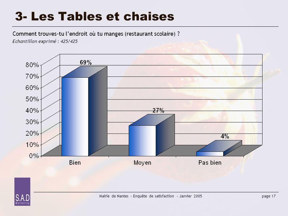 3- Les Tables et chaises Comment trouves-tu l'endroit où tu manges (restaurant scolaire) .