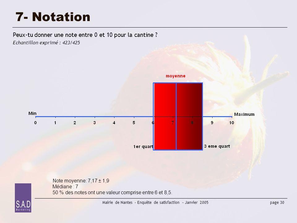 7- Notation Peux-tu donner une note entre 0 et 10 pour la cantine