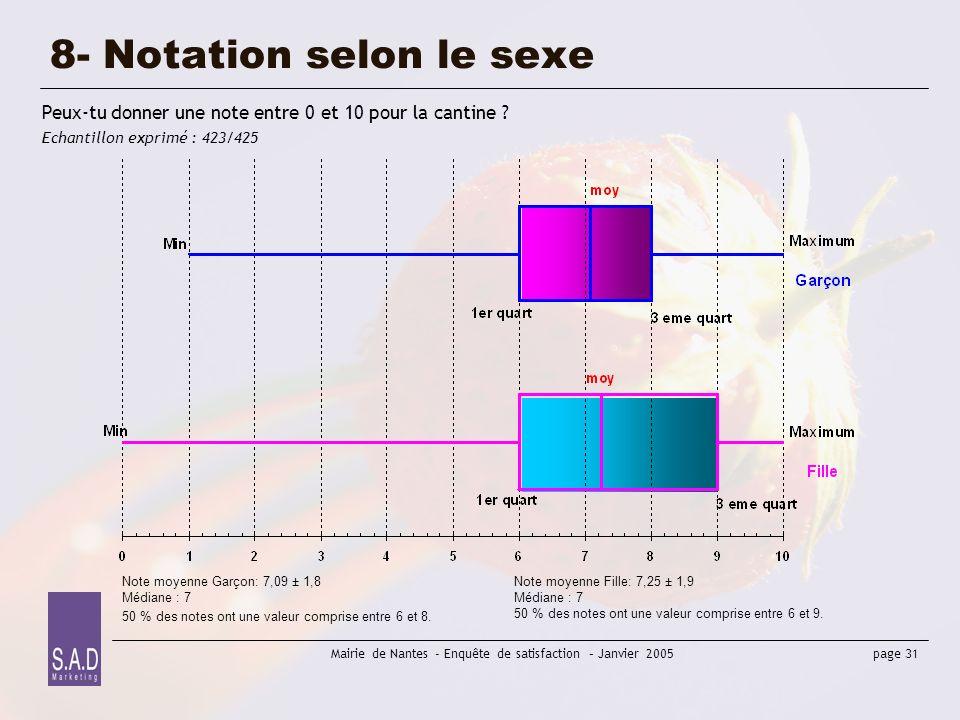 8- Notation selon le sexe