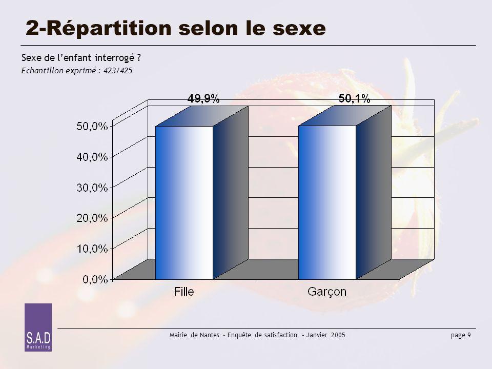 2-Répartition selon le sexe