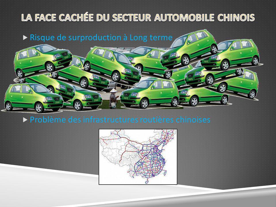 LA FACE CACHÉE DU SECTEUR AUTOMOBILE CHINOIS
