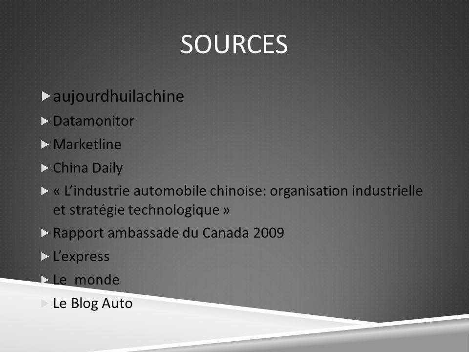 Sources aujourdhuilachine Datamonitor Marketline China Daily
