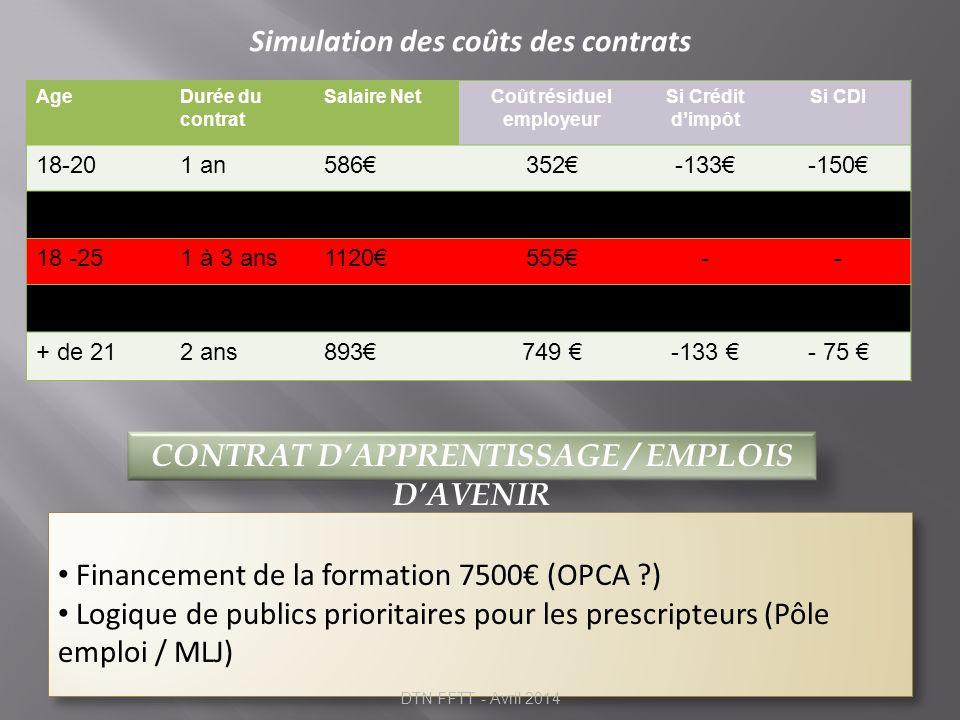 Coût résiduel employeur CONTRAT D'APPRENTISSAGE / EMPLOIS D'AVENIR