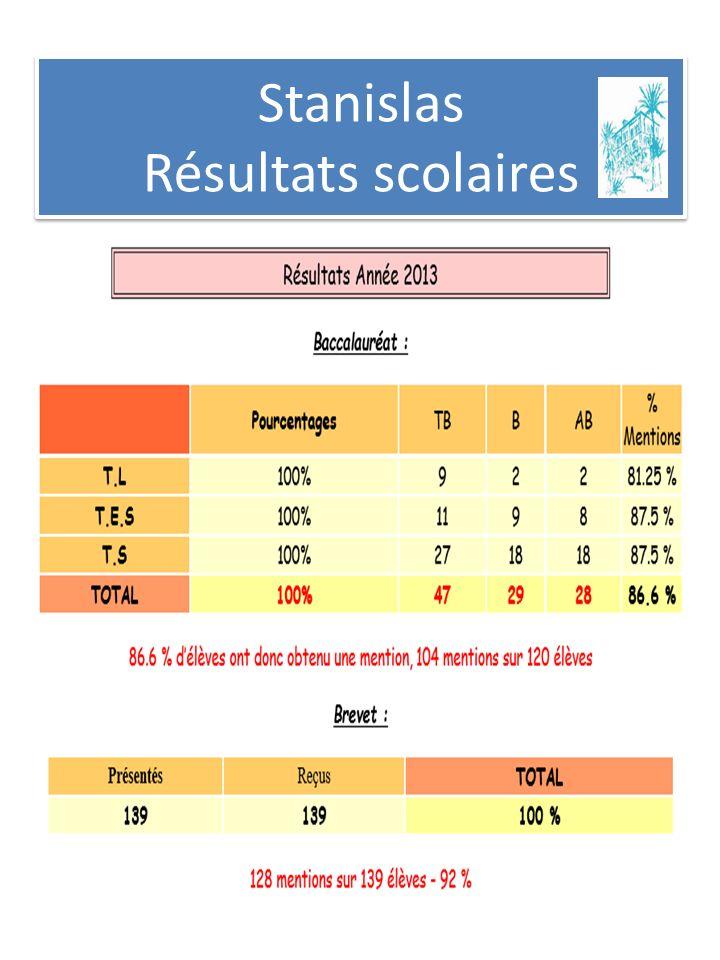 Stanislas Résultats scolaires