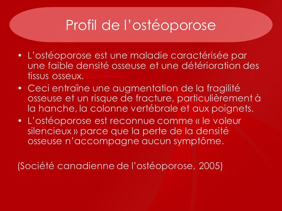 Profil de l'ostéoporose