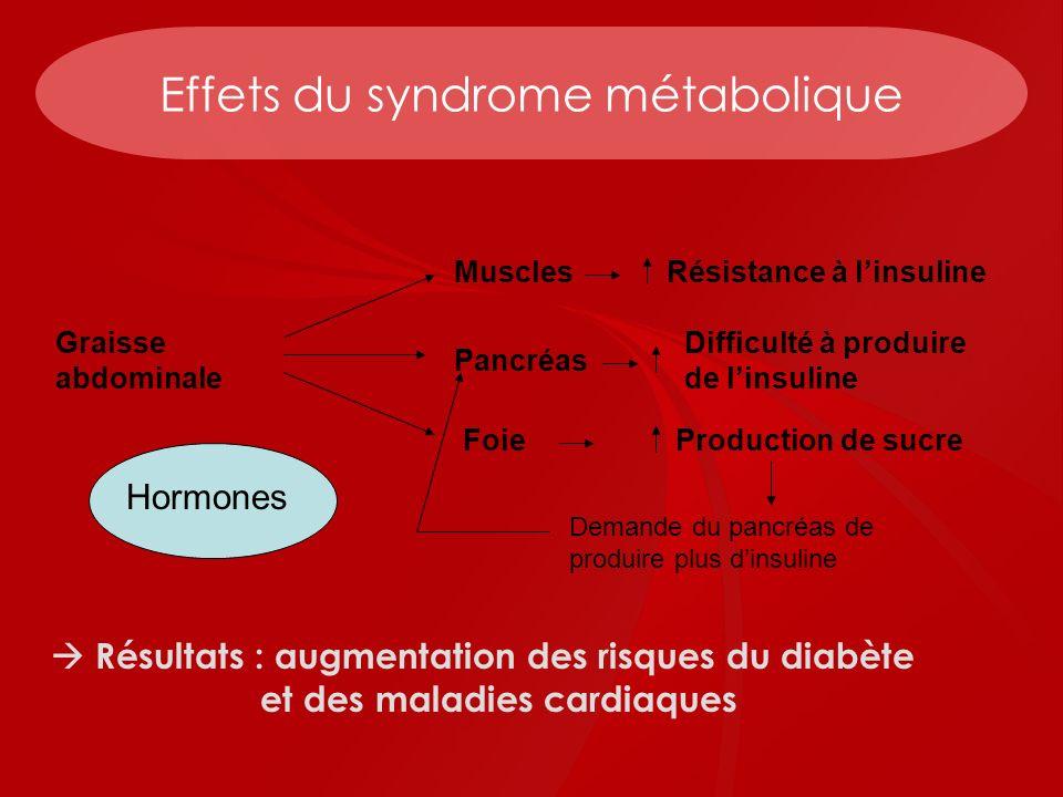 Effets du syndrome métabolique