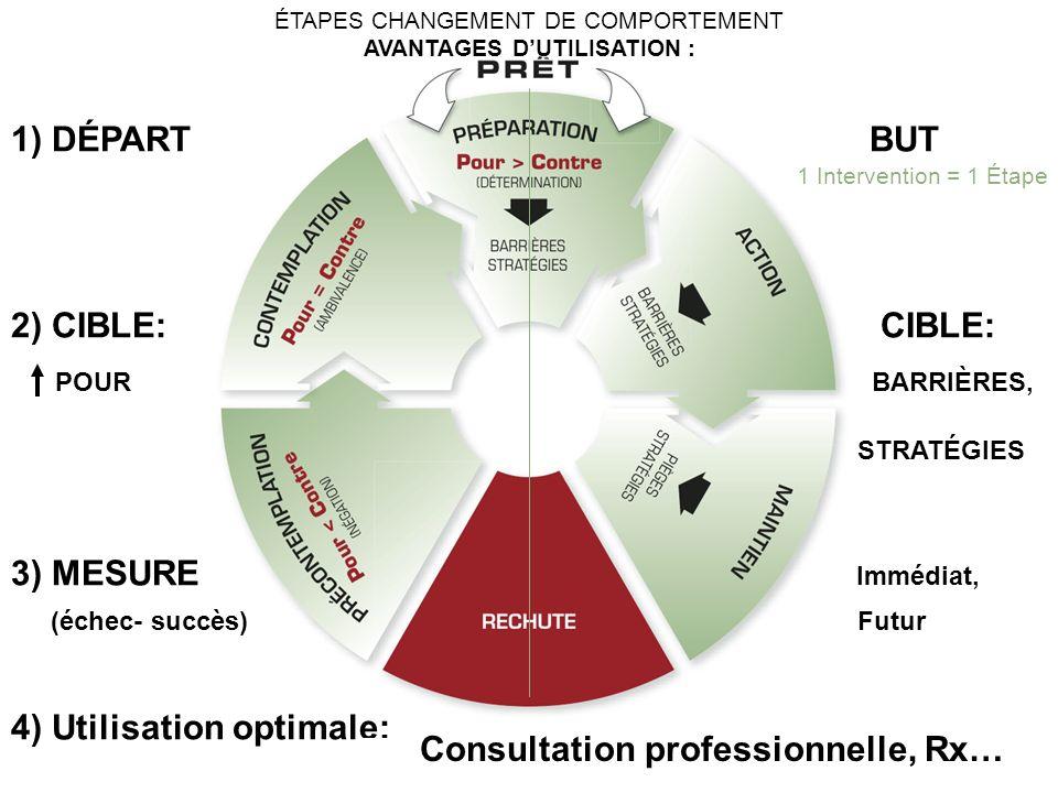 AVANTAGES D'UTILISATION : Consultation professionnelle, Rx…