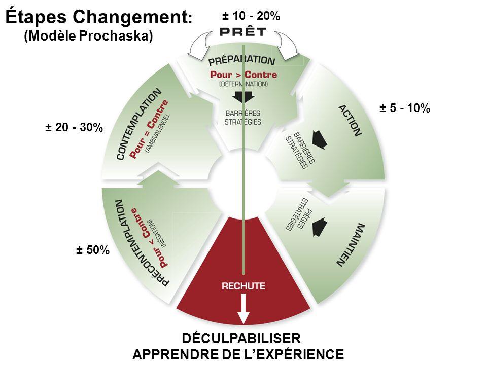 Étapes Changement: (Modèle Prochaska) DÉCULPABILISER