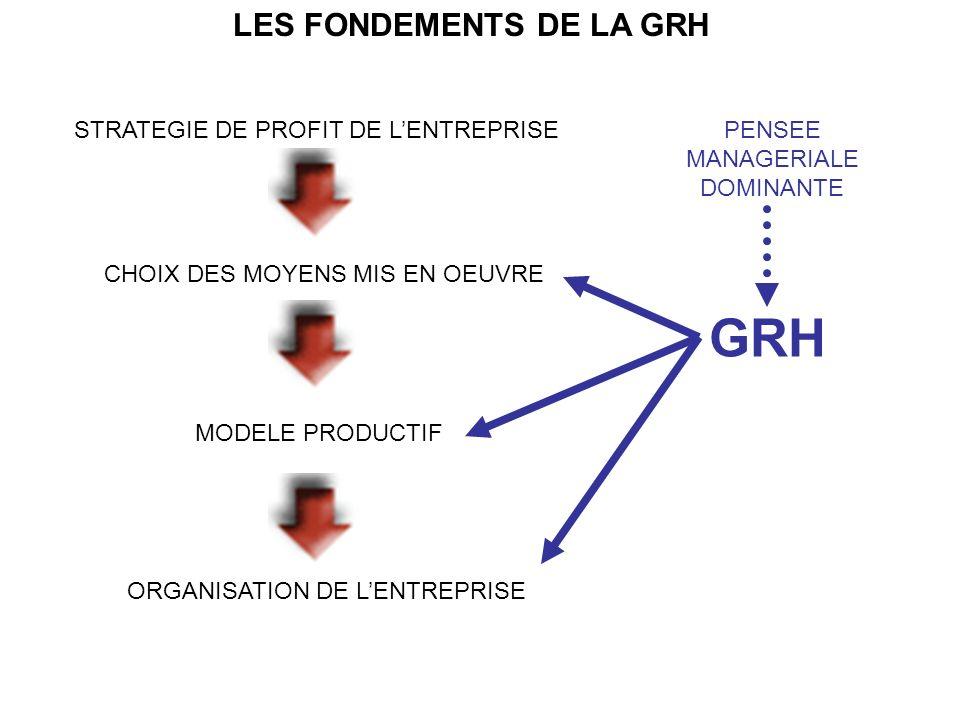 GRH LES FONDEMENTS DE LA GRH STRATEGIE DE PROFIT DE L'ENTREPRISE
