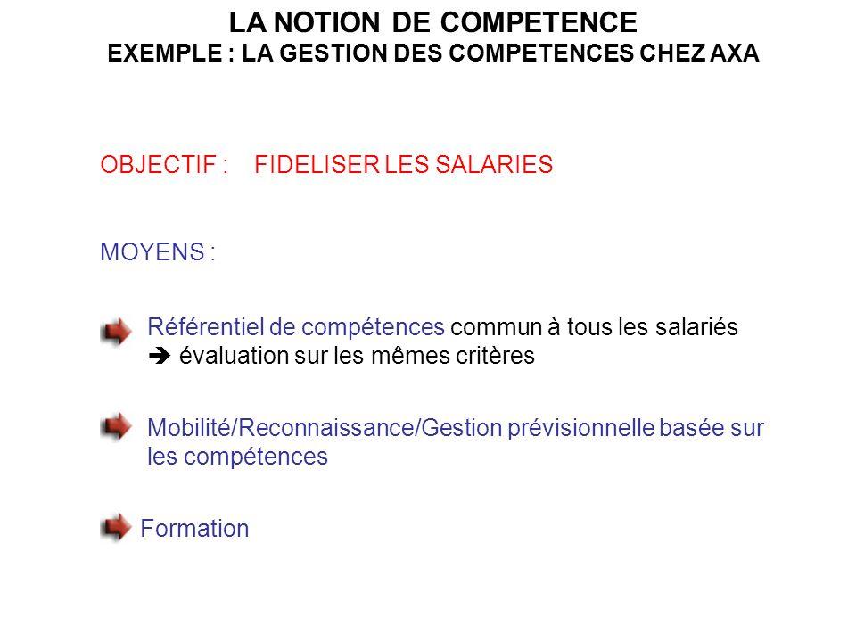 LA NOTION DE COMPETENCE EXEMPLE : LA GESTION DES COMPETENCES CHEZ AXA