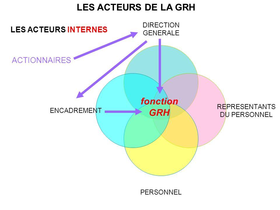 LES ACTEURS DE LA GRH LES ACTEURS INTERNES ACTIONNAIRES fonction GRH