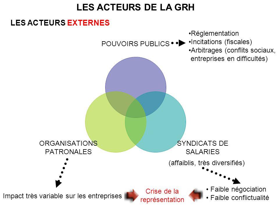 LES ACTEURS DE LA GRH LES ACTEURS EXTERNES Réglementation