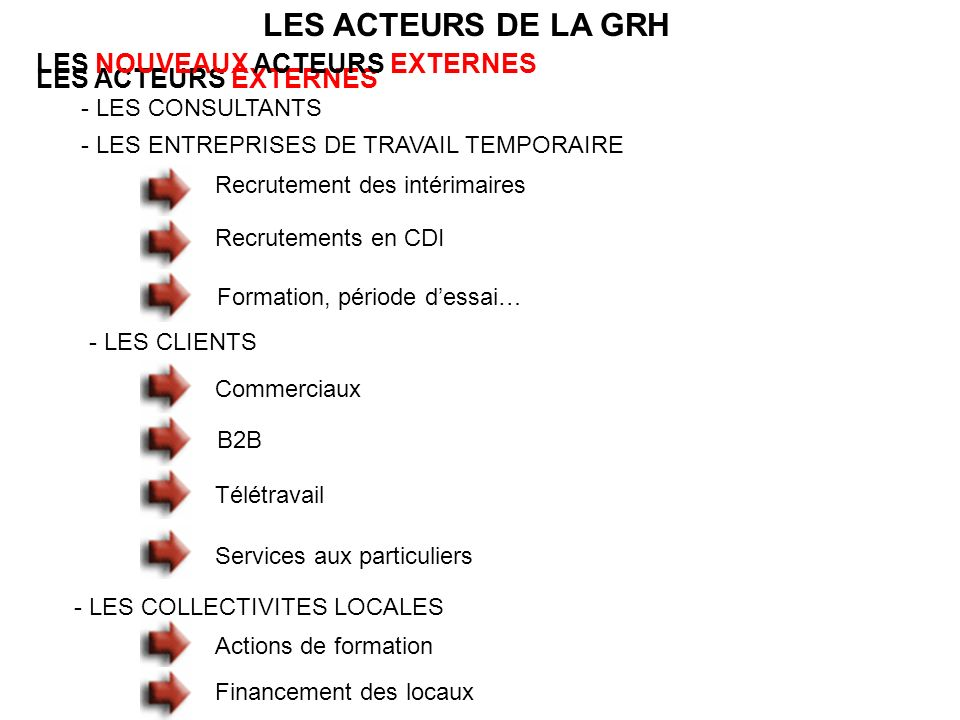 LES ACTEURS DE LA GRH LES NOUVEAUX ACTEURS EXTERNES