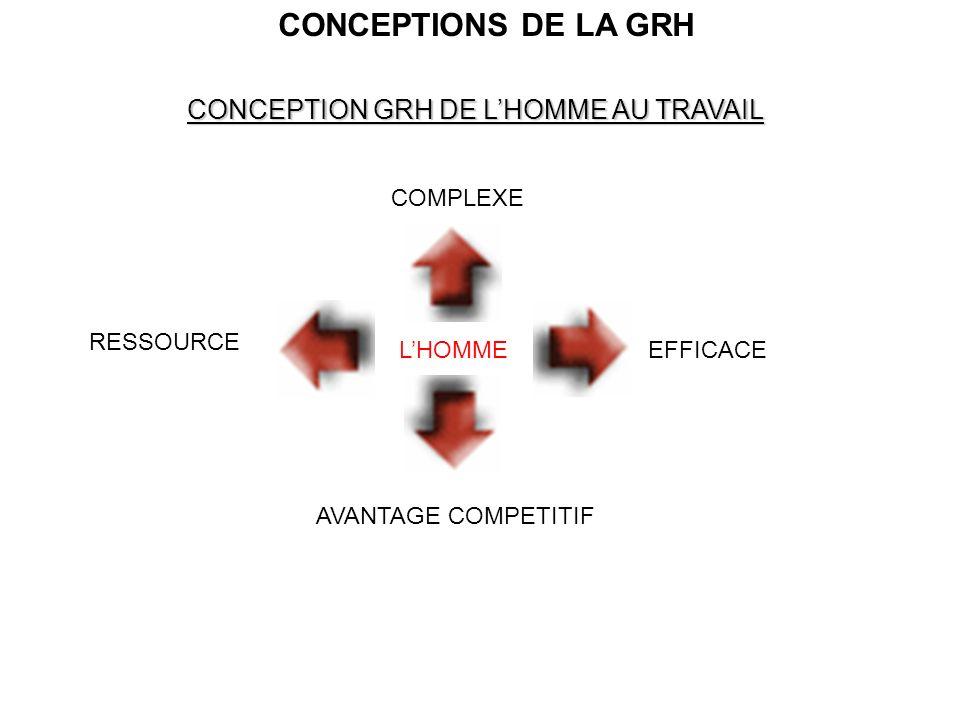 CONCEPTIONS DE LA GRH CONCEPTION GRH DE L'HOMME AU TRAVAIL COMPLEXE