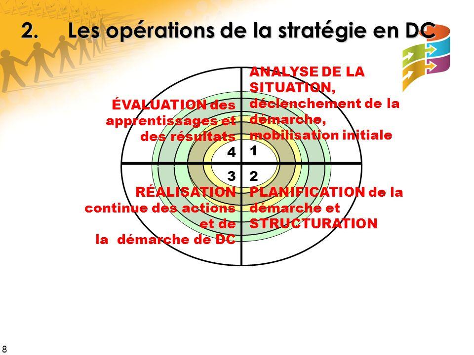 2. Les opérations de la stratégie en DC