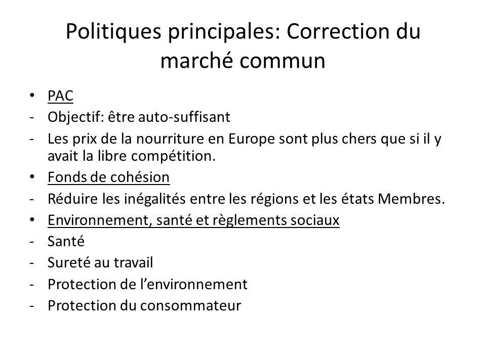 Politiques principales: Correction du marché commun