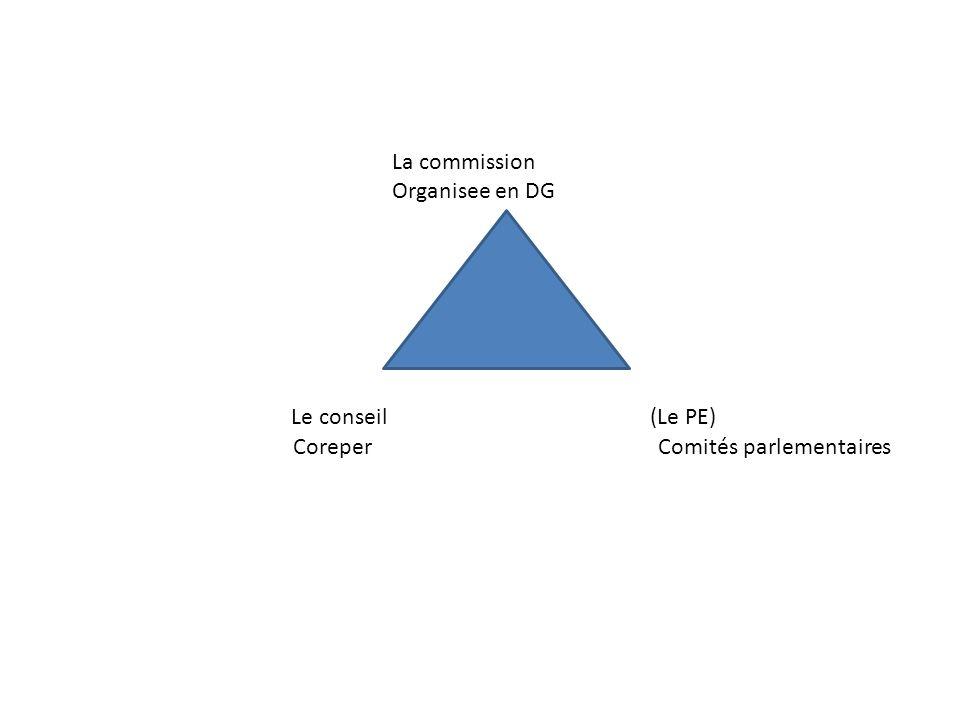 La commission Organisee en DG. Le conseil (Le PE)
