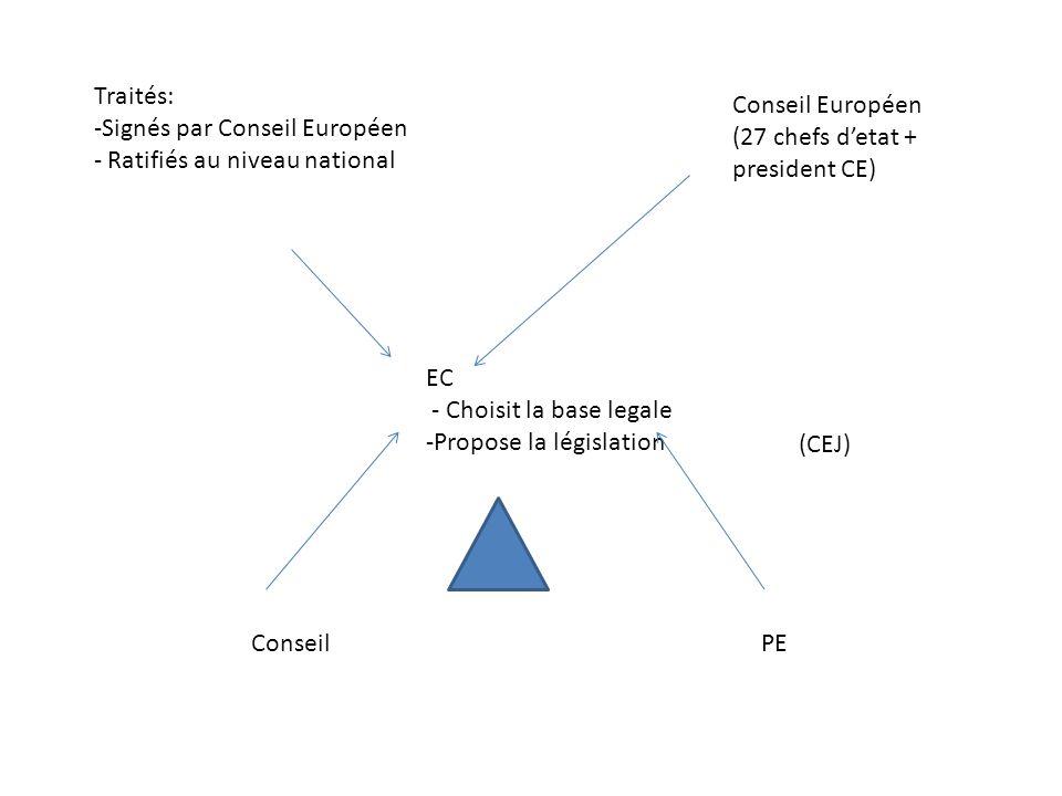 Traités: Signés par Conseil Européen. Ratifiés au niveau national. Conseil Européen. (27 chefs d'etat + president CE)