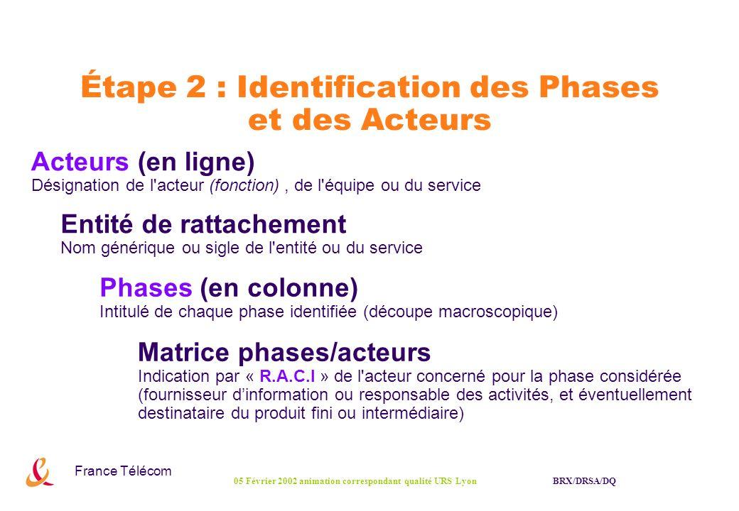 Étape 2 : Identification des Phases et des Acteurs