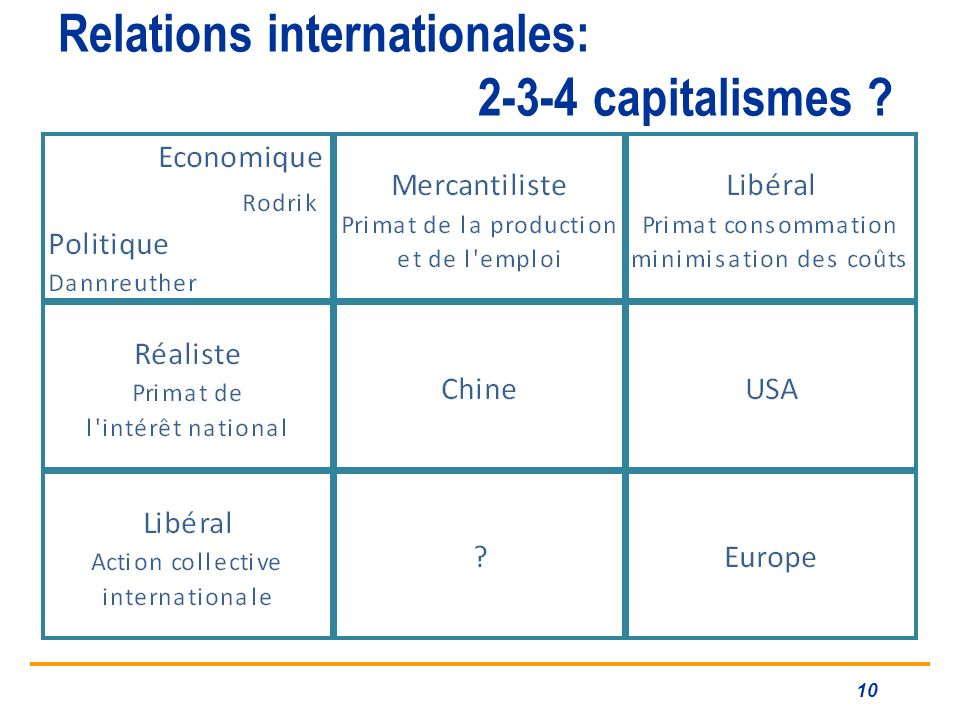 Relations internationales: 2-3-4 capitalismes