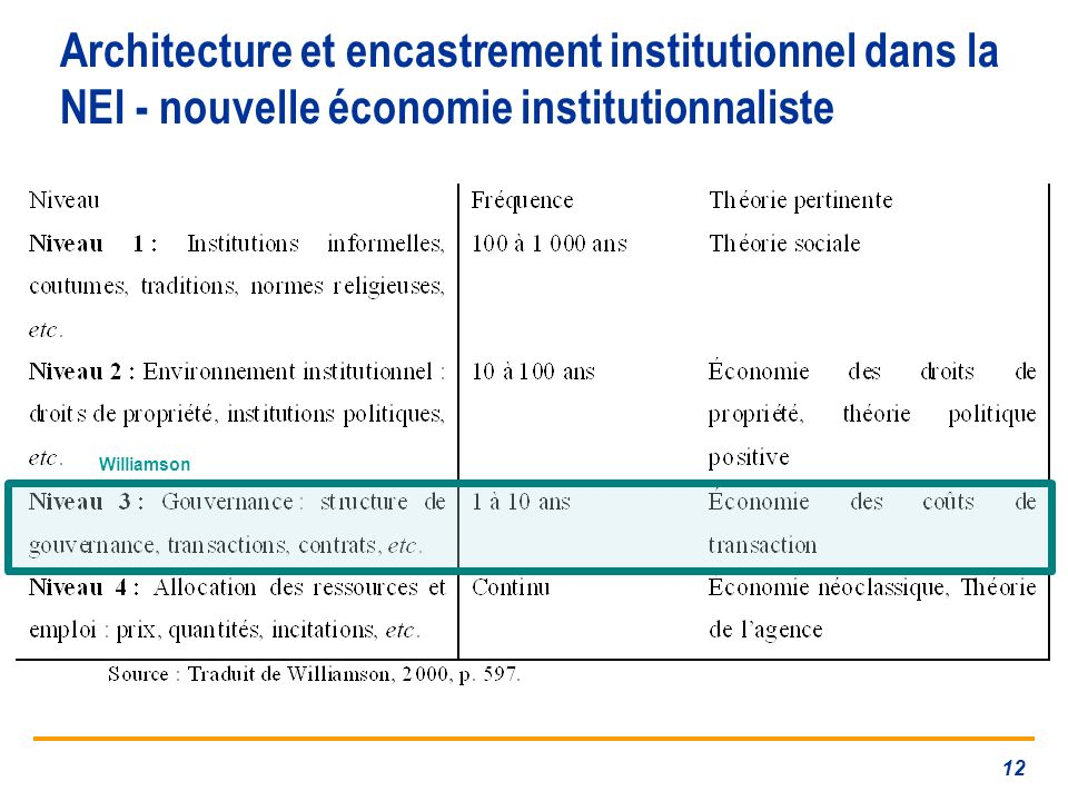 Architecture et encastrement institutionnel dans la NEI - nouvelle économie institutionnaliste