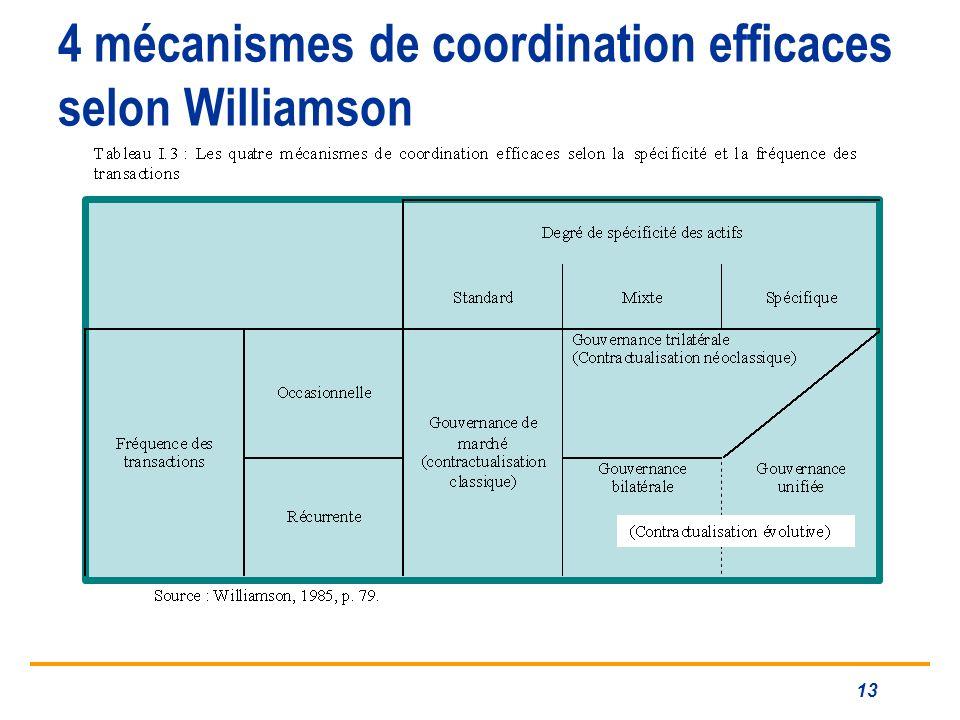 4 mécanismes de coordination efficaces selon Williamson
