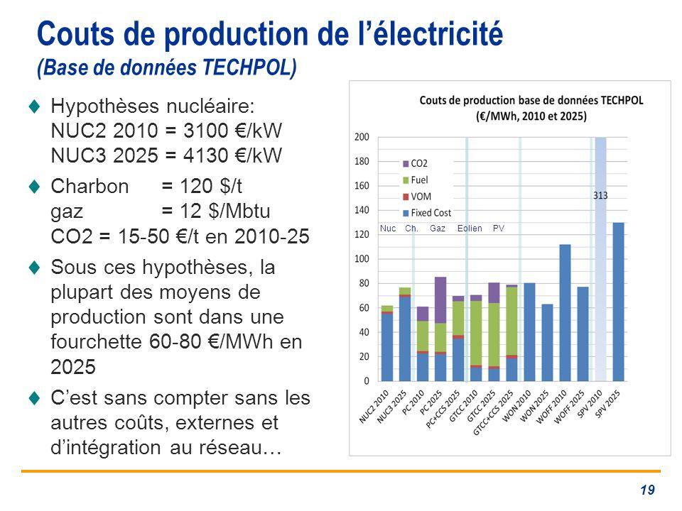 Couts de production de l'électricité (Base de données TECHPOL)