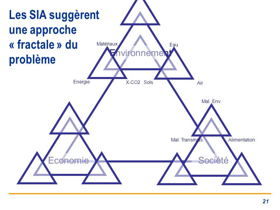 Les SIA suggèrent une approche « fractale » du problème
