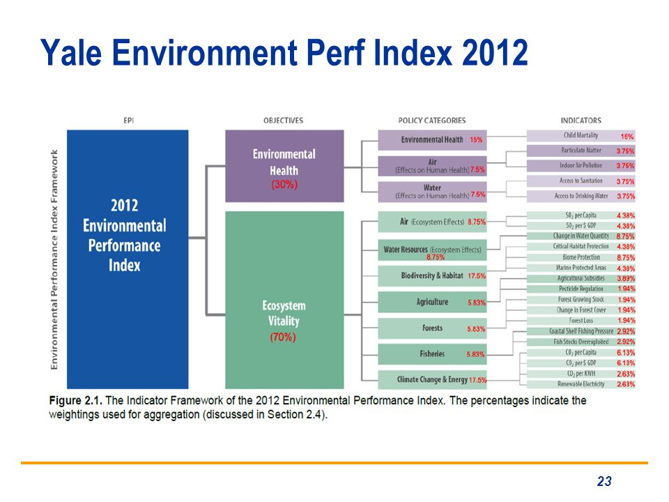 Yale Environment Perf Index 2012