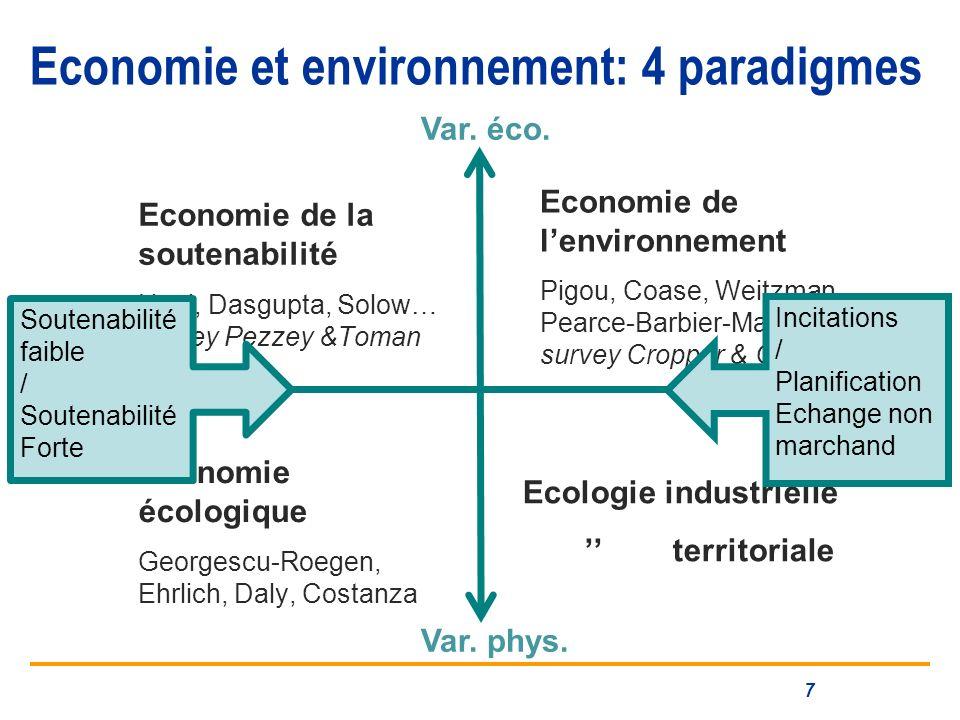 Economie et environnement: 4 paradigmes