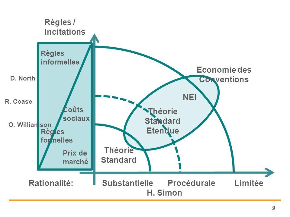 Economie des Conventions